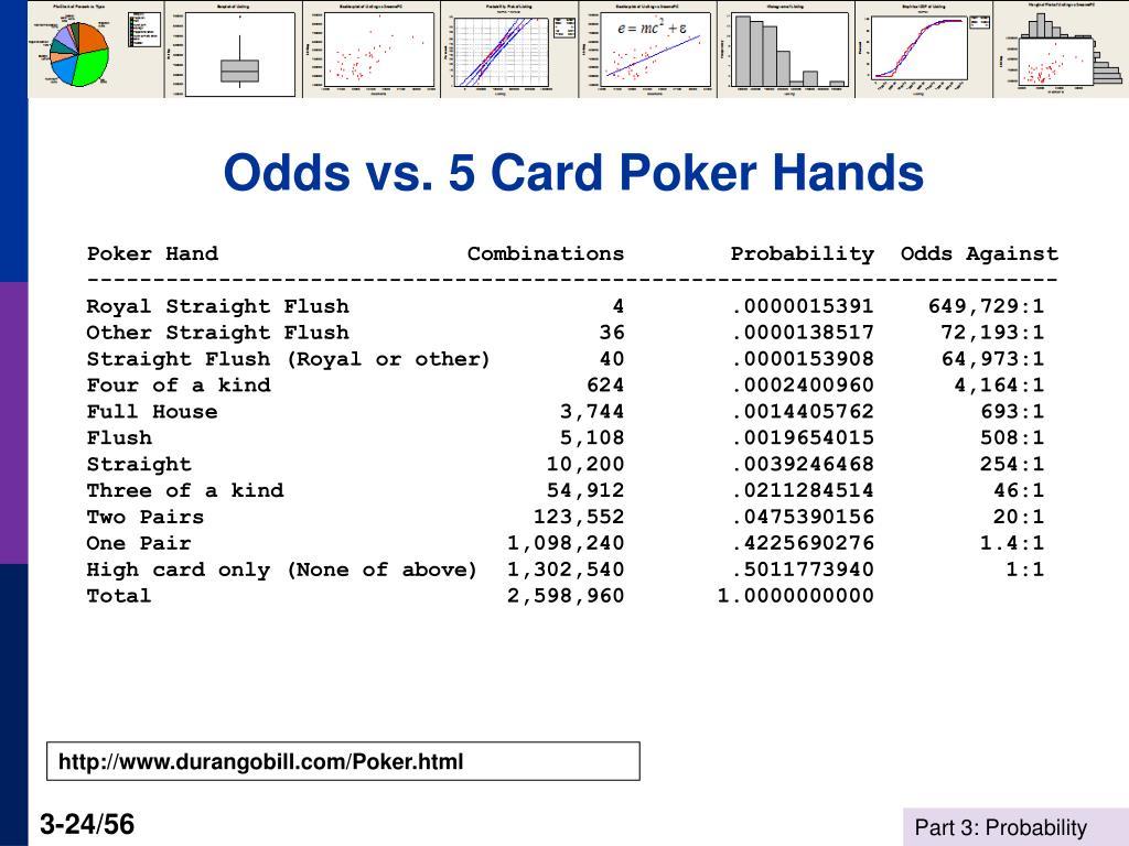 Odds vs. 5 Card Poker Hands