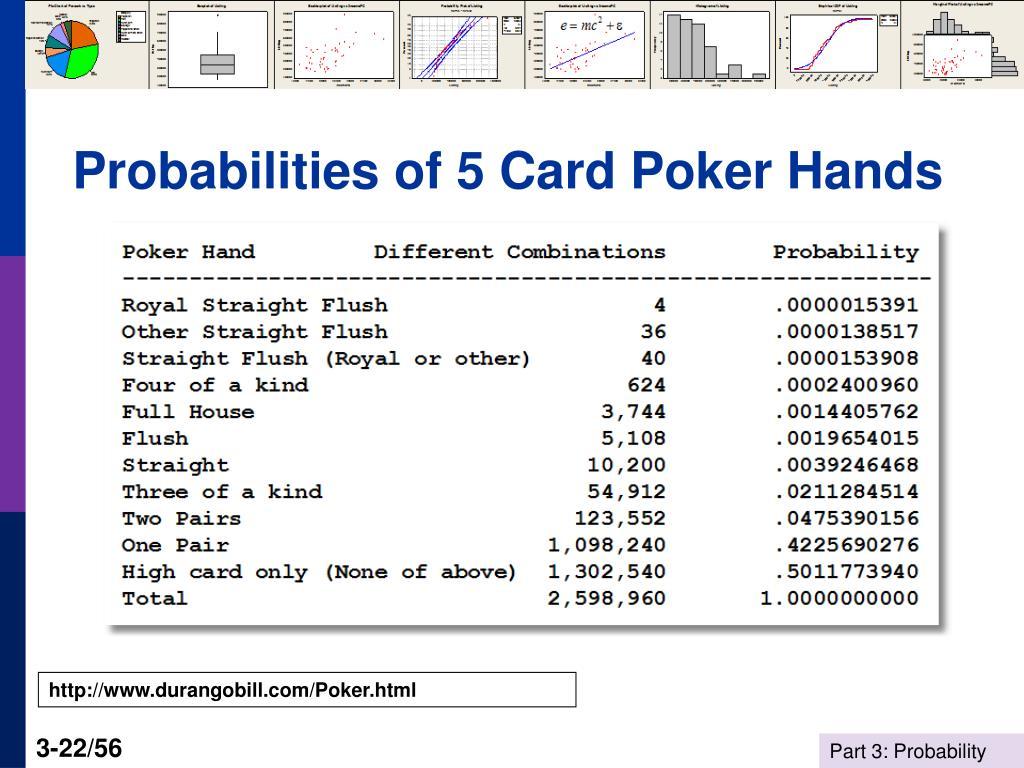 Probabilities of 5 Card Poker Hands