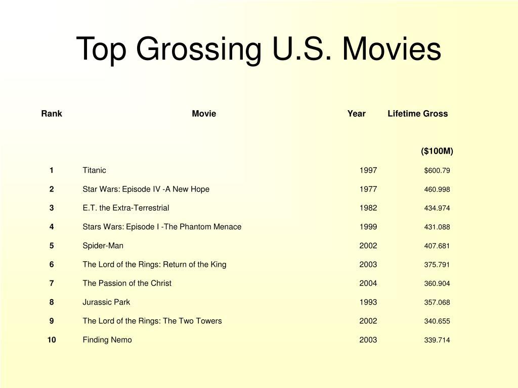Top Grossing U.S. Movies