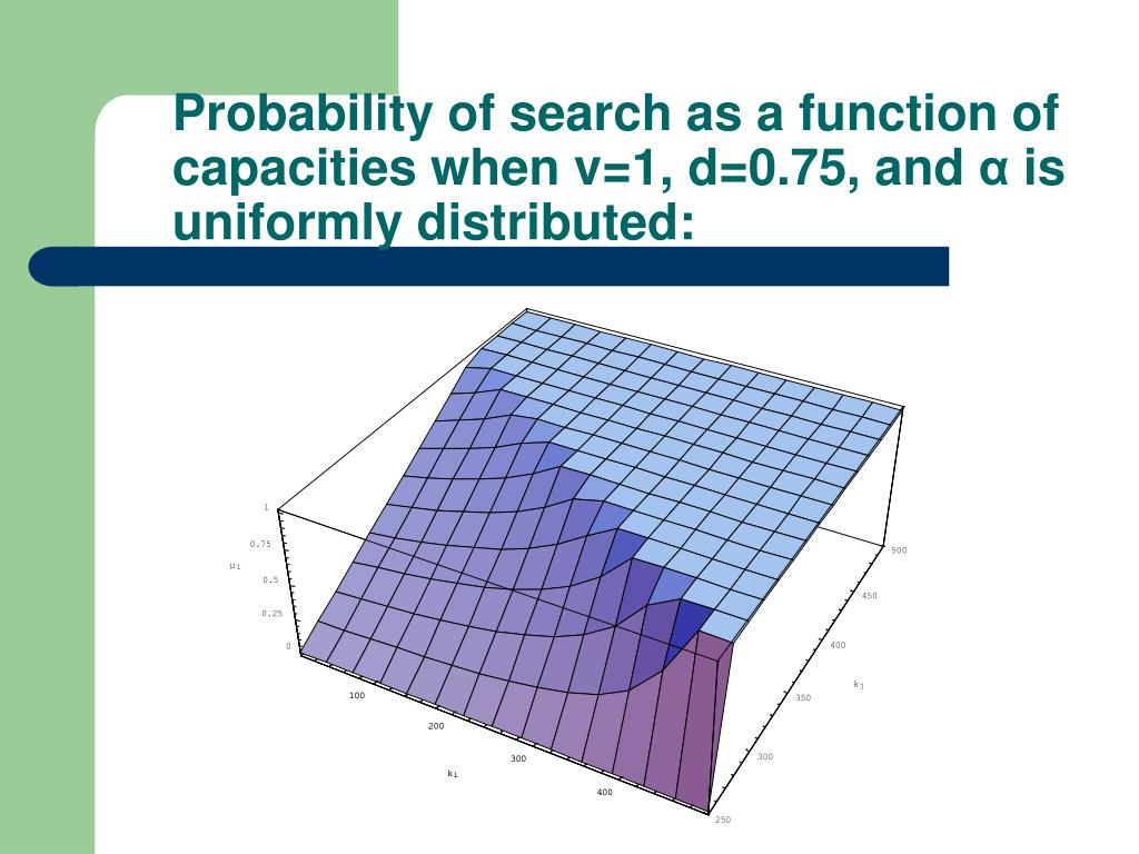 Probability of search as a function of capacities when v=1, d=0.75, and