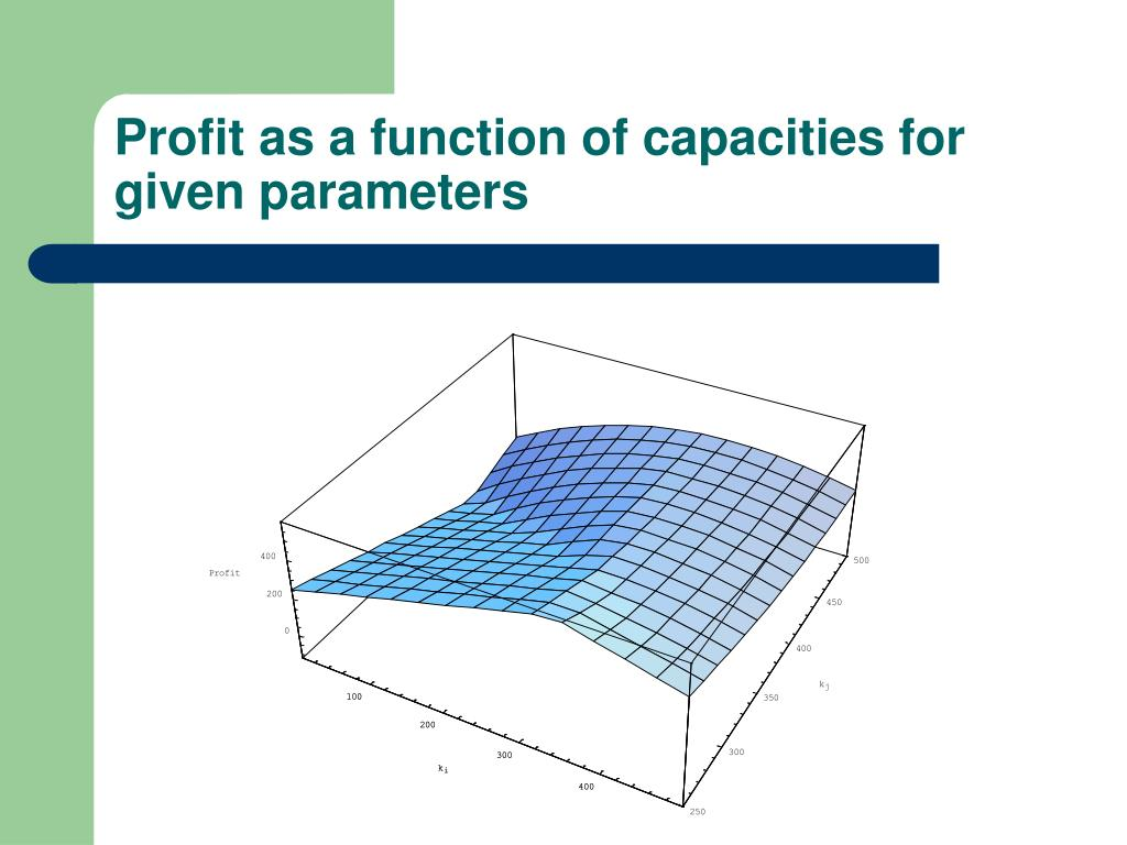 Profit as a function of capacities for given parameters