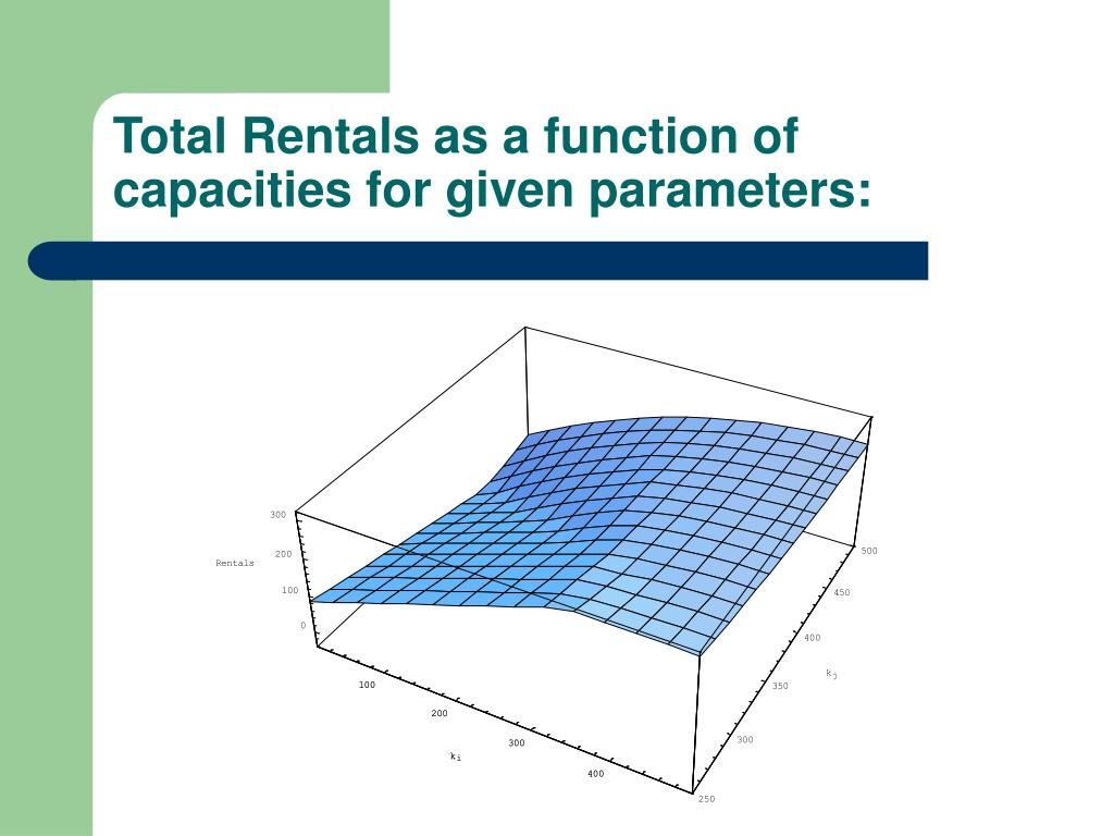 Total Rentals as a function of capacities for given parameters: