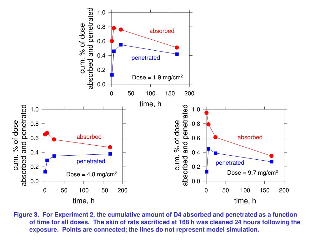 Figure 3.  For Experiment 2, the cumulative amount of D4 absorbed and penetrated as a function of time for all doses.  The skin of rats sacrificed at 168 h was cleaned 24 hours following the exposure.  Points are connected; the lines do not represent model simulation.