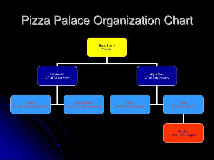 Pizza palace organization chart