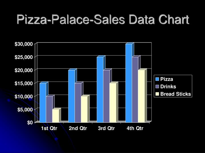 Pizza palace sales data chart
