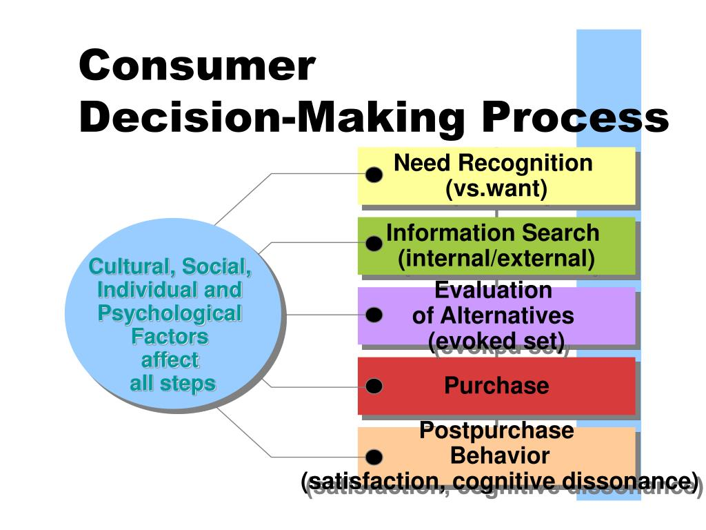 Consumer Decision Making Process | www.imgkid.com - The ...