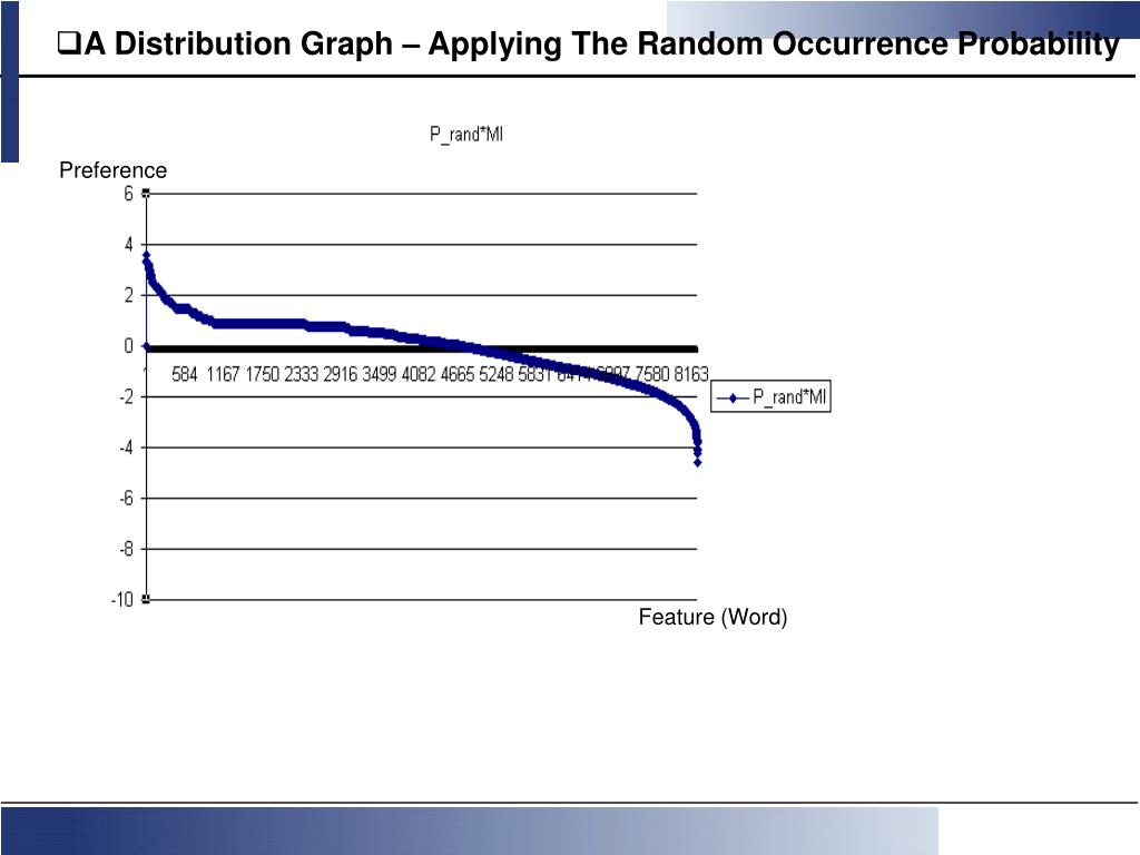 A Distribution Graph – Applying The Random Occurrence Probability