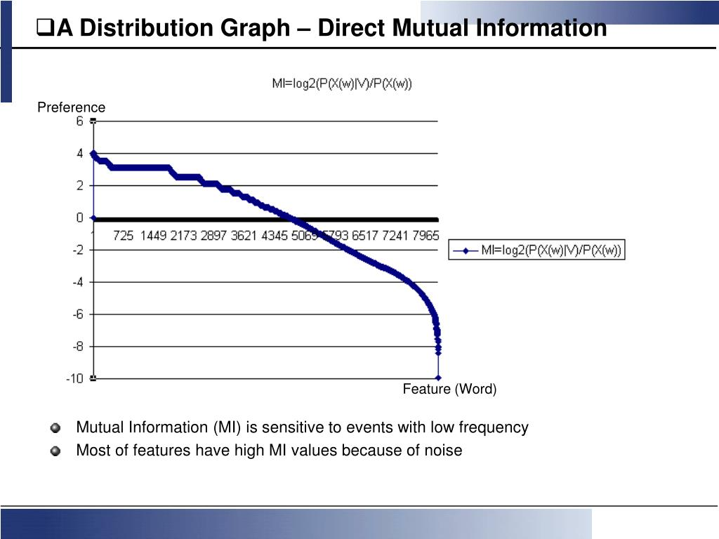 A Distribution Graph – Direct Mutual Information