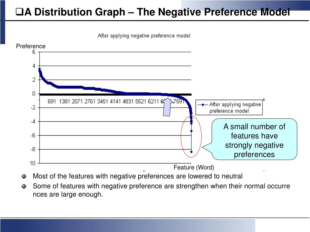 A Distribution Graph – The Negative Preference Model
