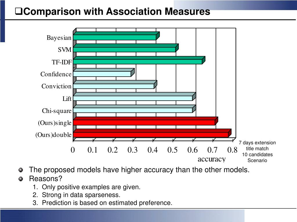 Comparison with Association Measures