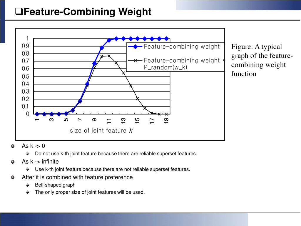 Feature-Combining Weight