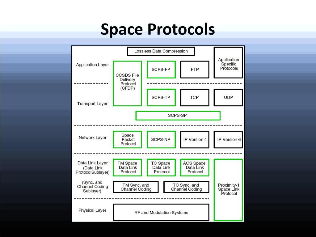 Space Protocols