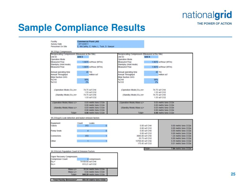Sample Compliance Results