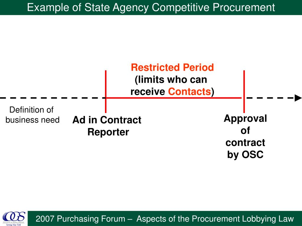 Example of State Agency Competitive Procurement
