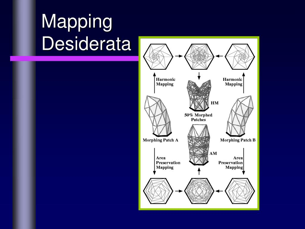 Mapping Desiderata