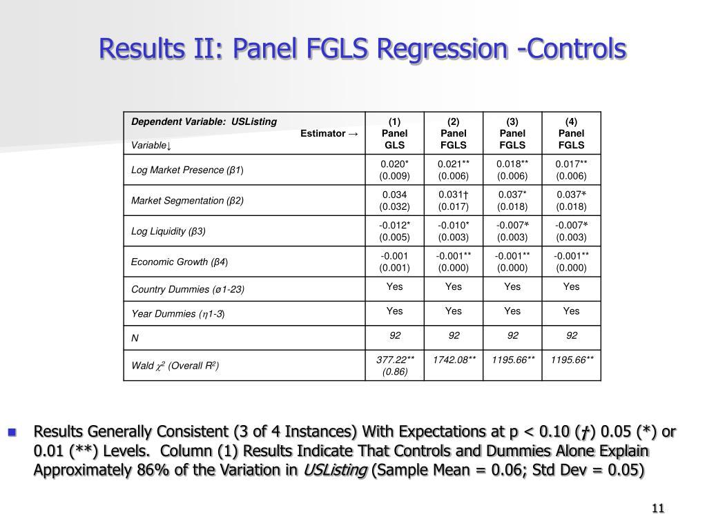 Results II: Panel FGLS Regression -Controls