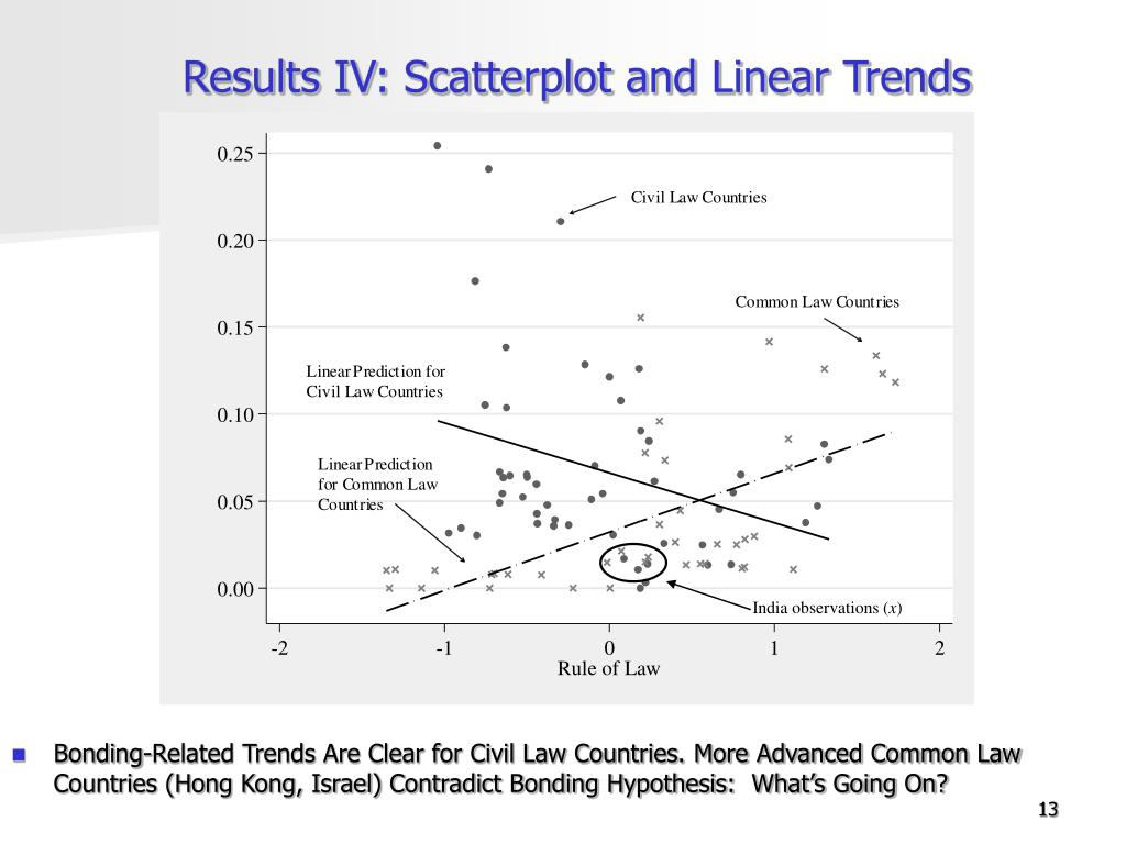 Results IV: Scatterplot and Linear Trends