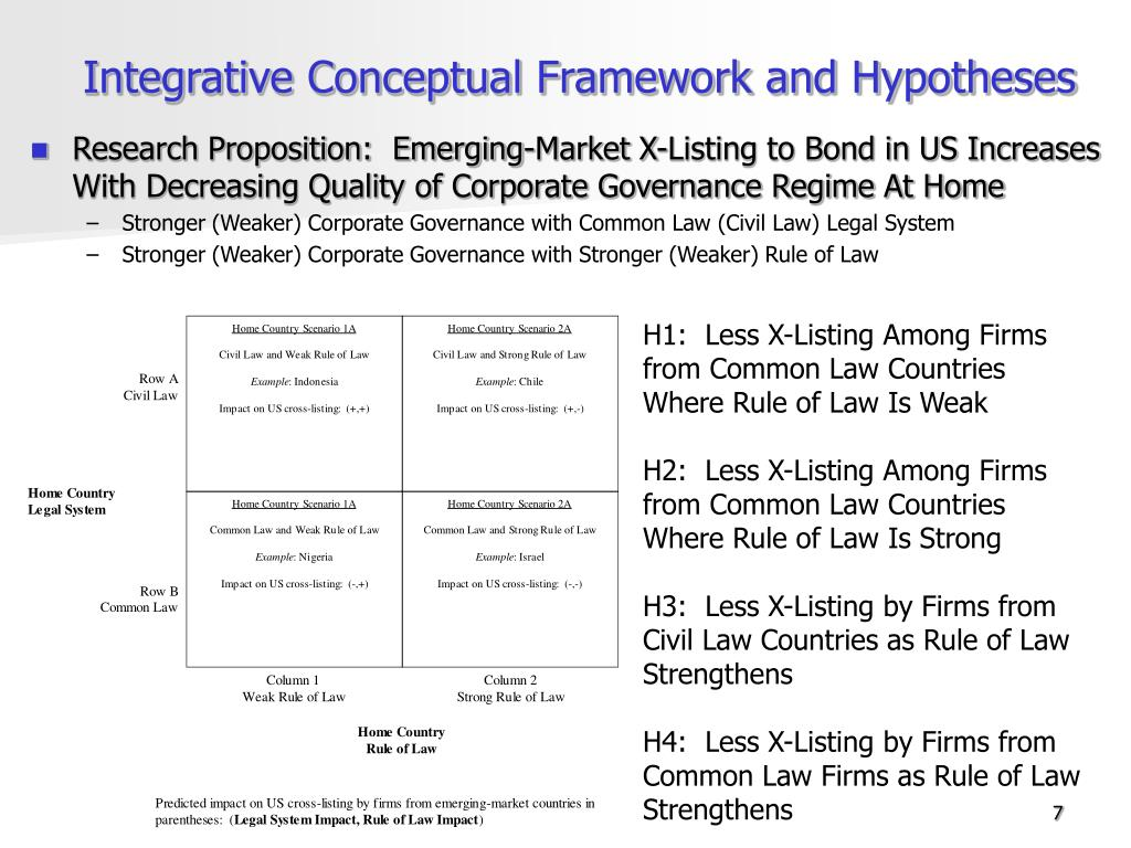 Integrative Conceptual Framework and Hypotheses