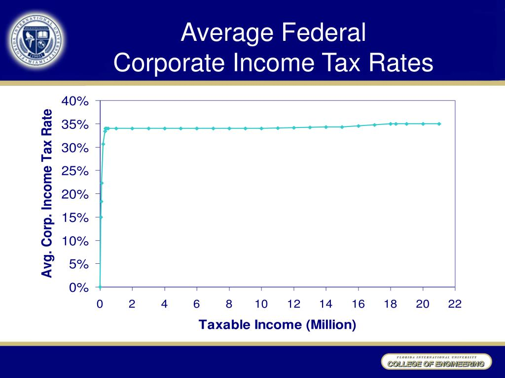 Average Federal
