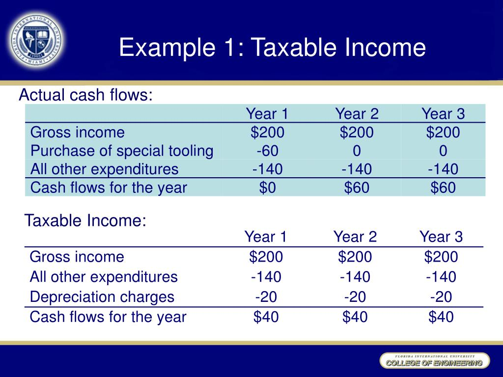 Example 1: Taxable Income