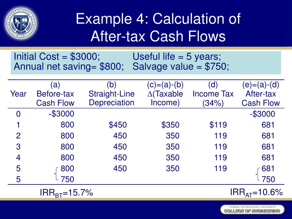 Example 4: Calculation of