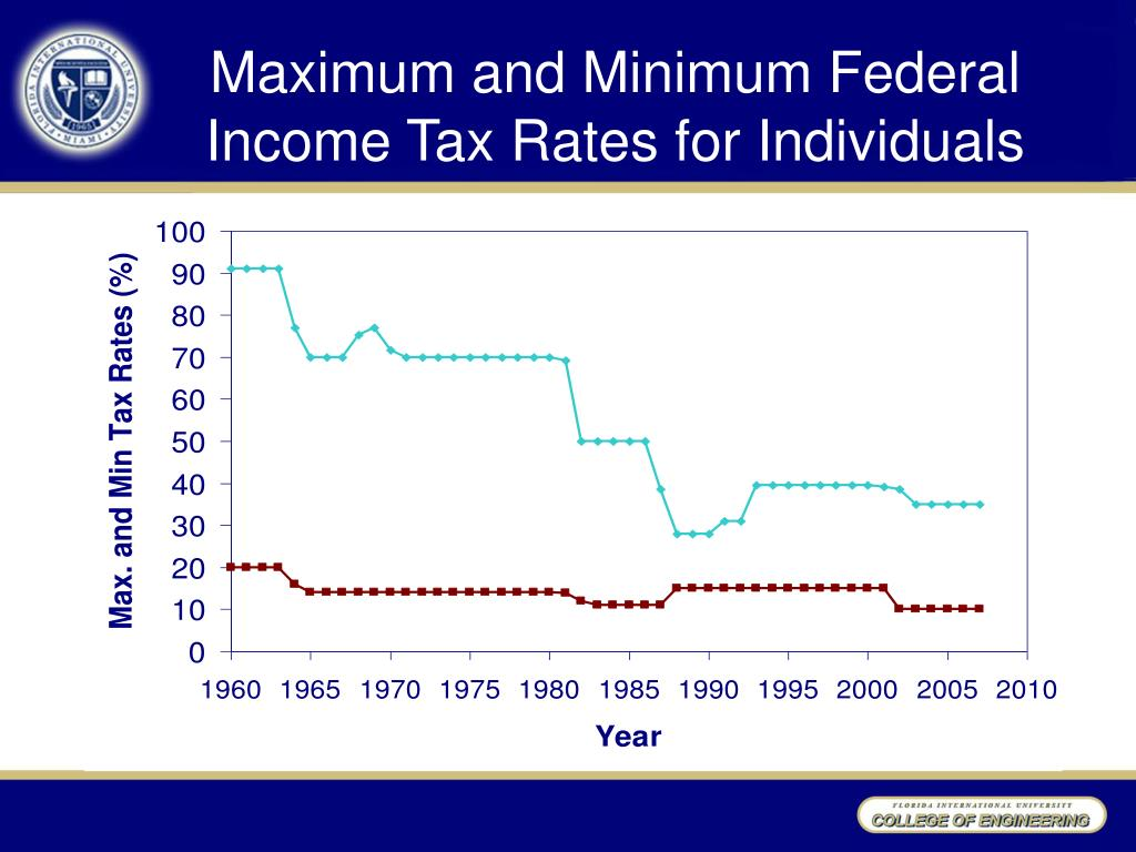 Maximum and Minimum Federal Income Tax Rates for Individuals