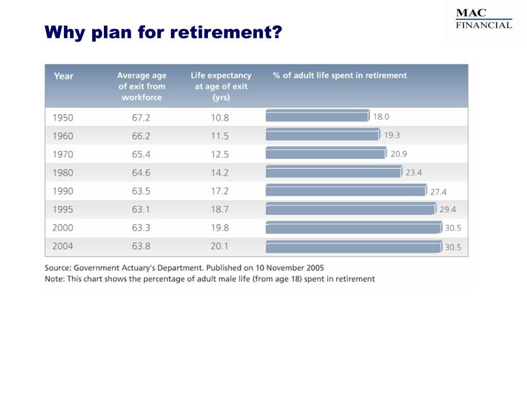 Why plan for retirement?