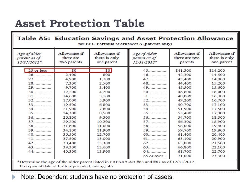 Asset Protection Table