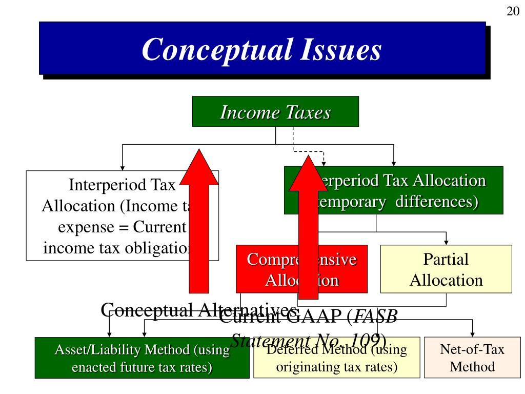 Interperiod Tax Allocation (temporary  differences)