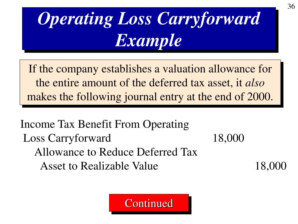 Operating Loss Carryforward Example