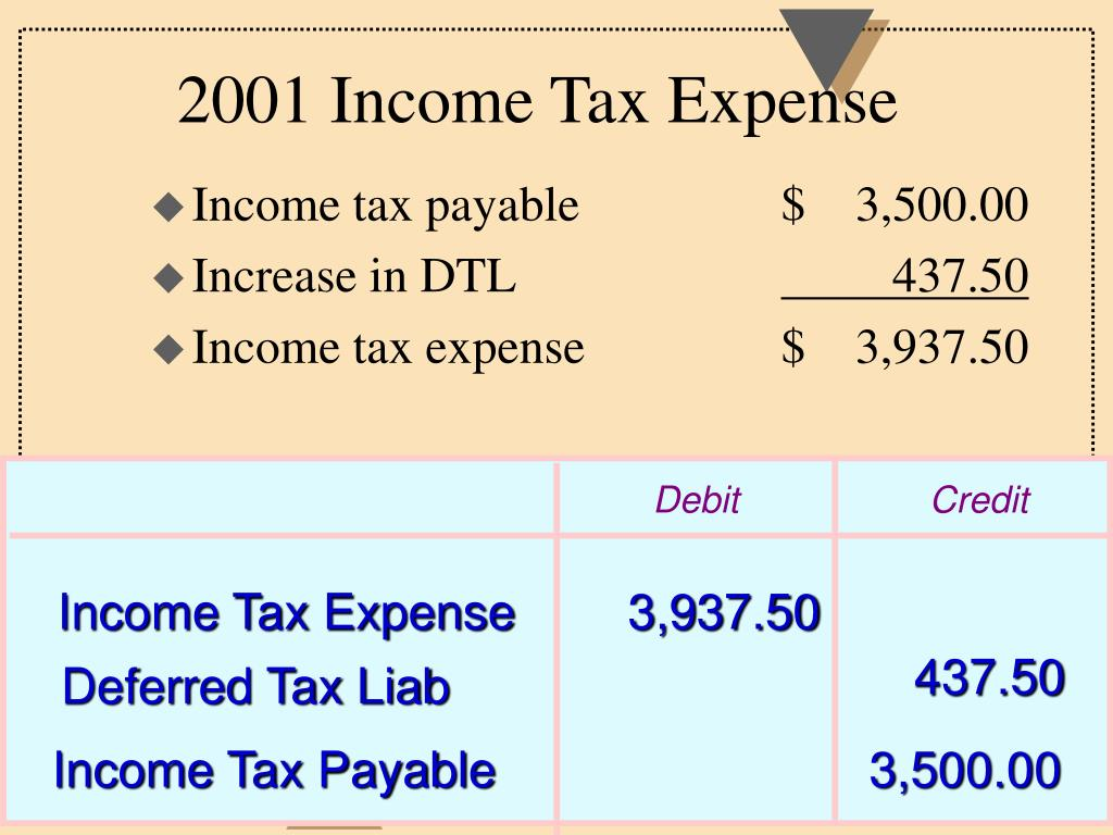 Income tax payable