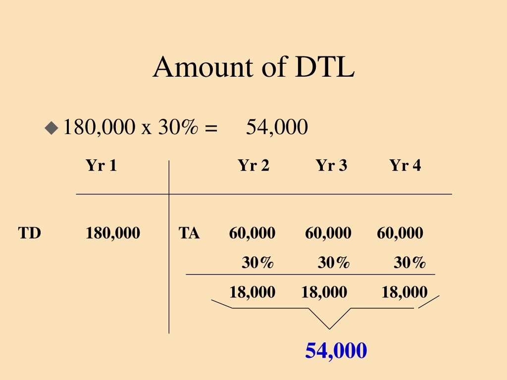 Amount of DTL