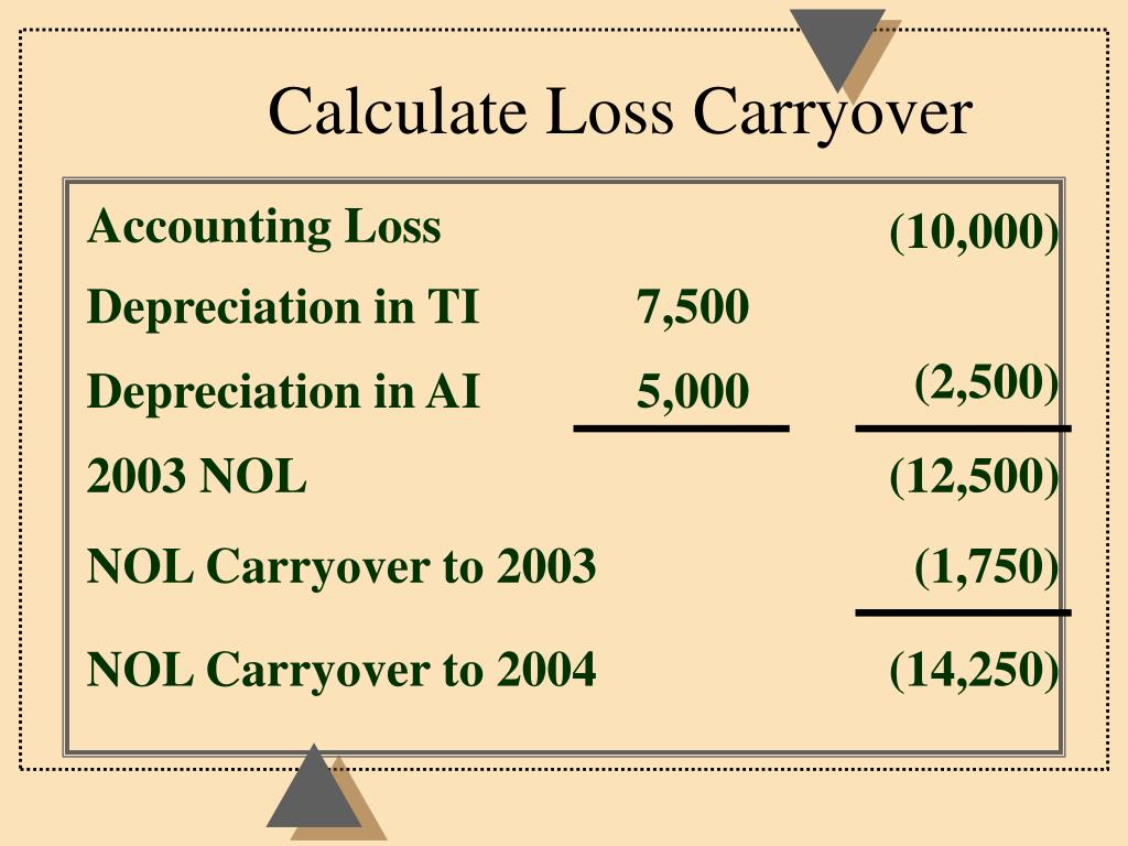 Calculate Loss Carryover