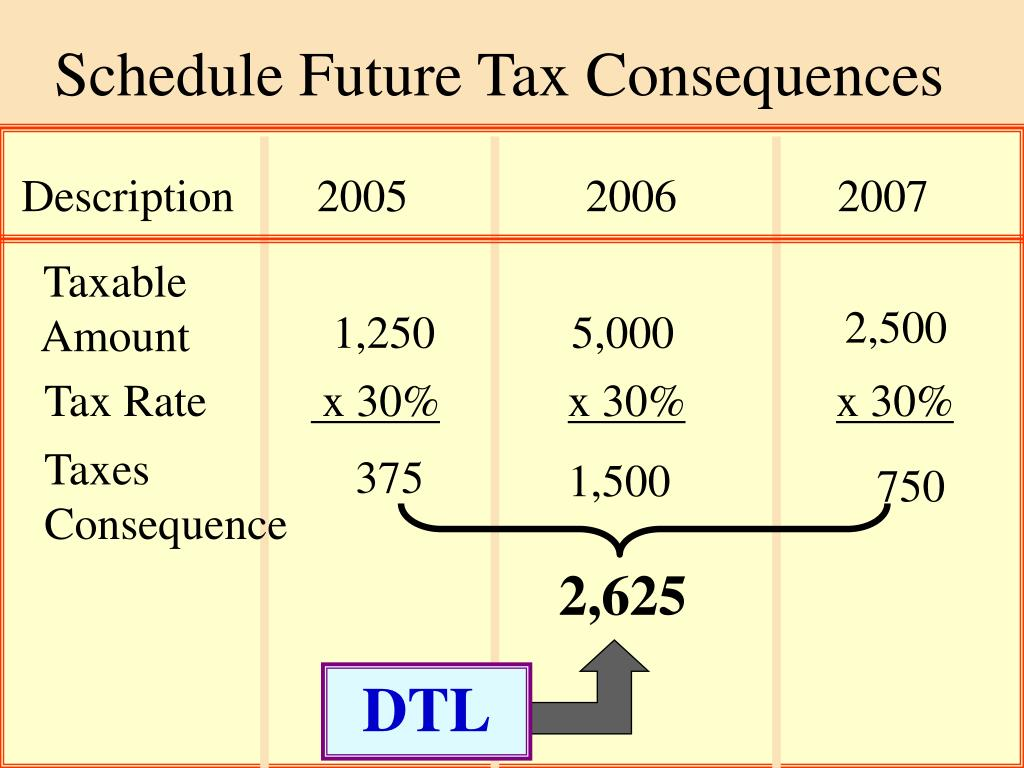 Schedule Future Tax Consequences