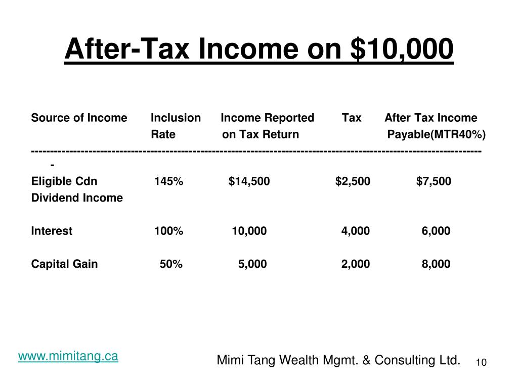 After-Tax Income on $10,000
