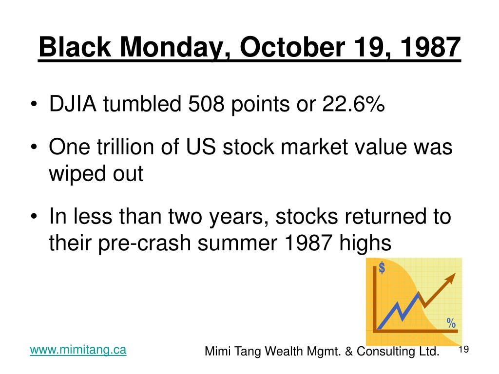 Black Monday, October 19, 1987