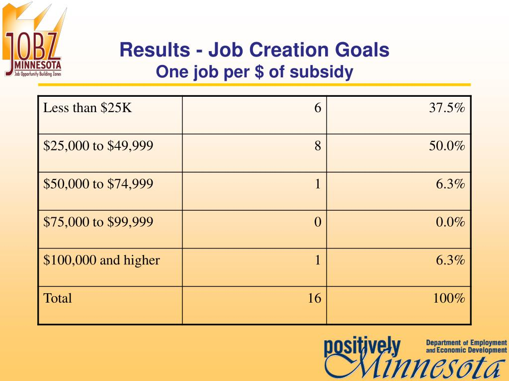 Results - Job Creation Goals