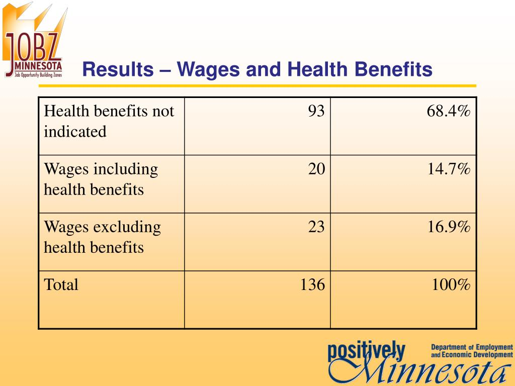 Results – Wages and Health Benefits