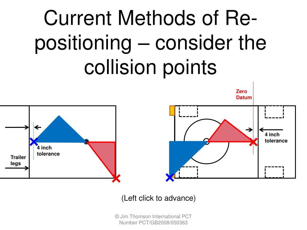 Current Methods of Re-positioning – consider the collision points