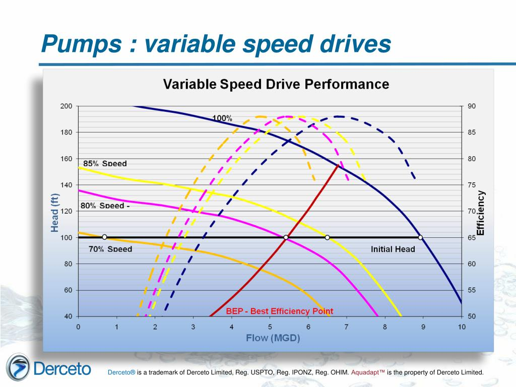 Pumps : variable speed drives