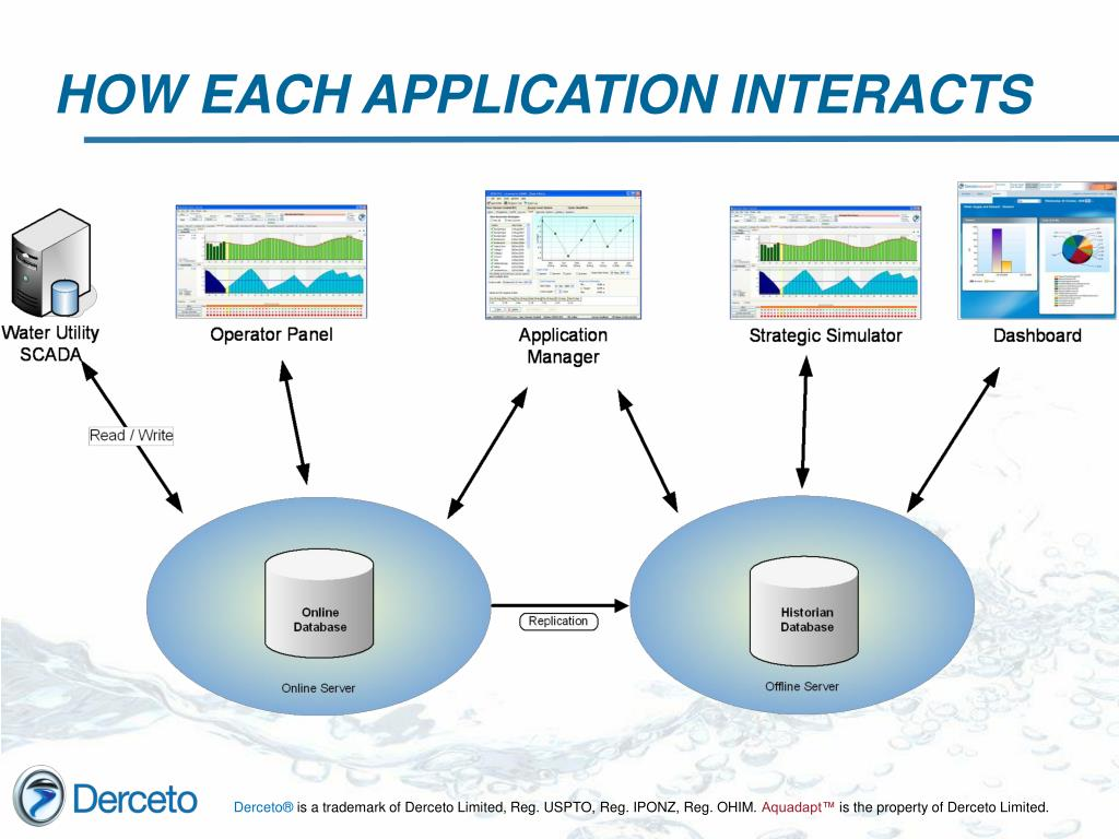 HOW EACH APPLICATION INTERACTS