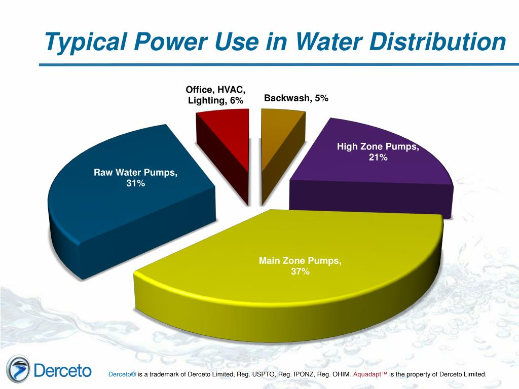 Typical Power Use in Water Distribution