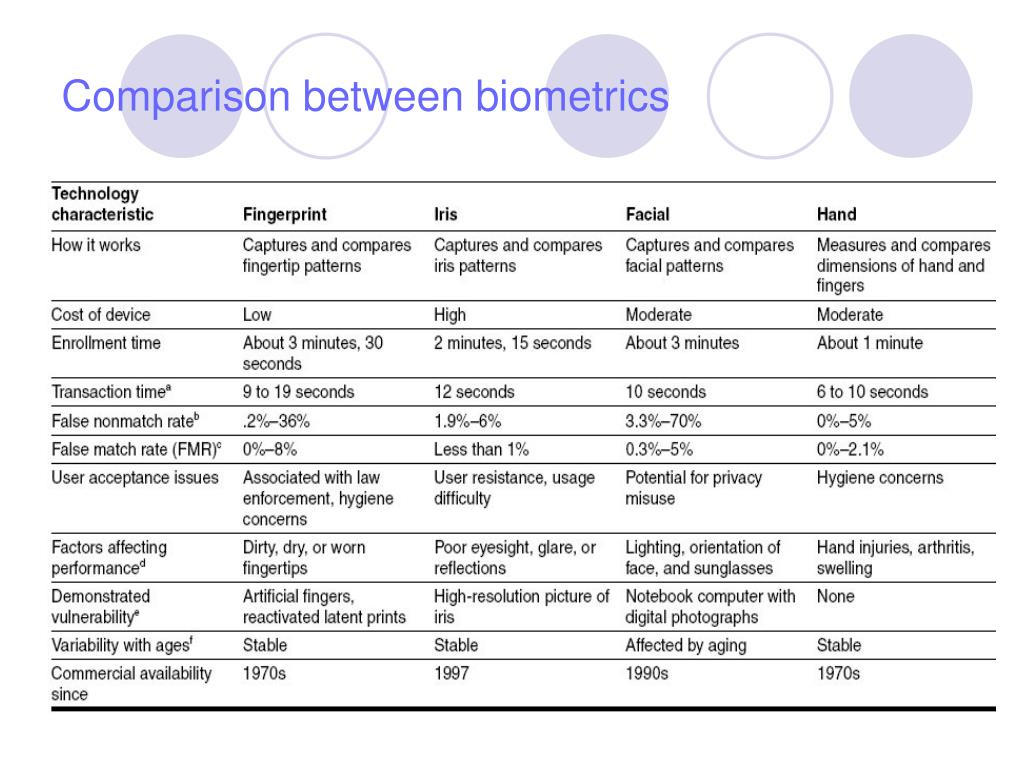 Comparison between biometrics