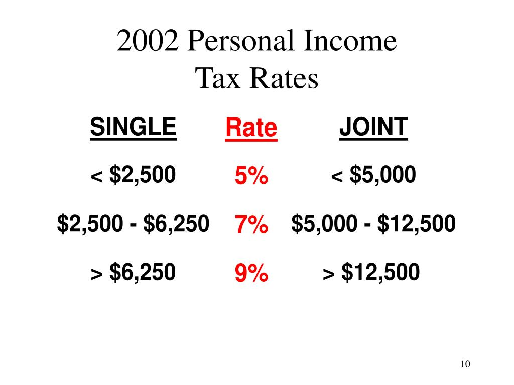 2002 Personal Income