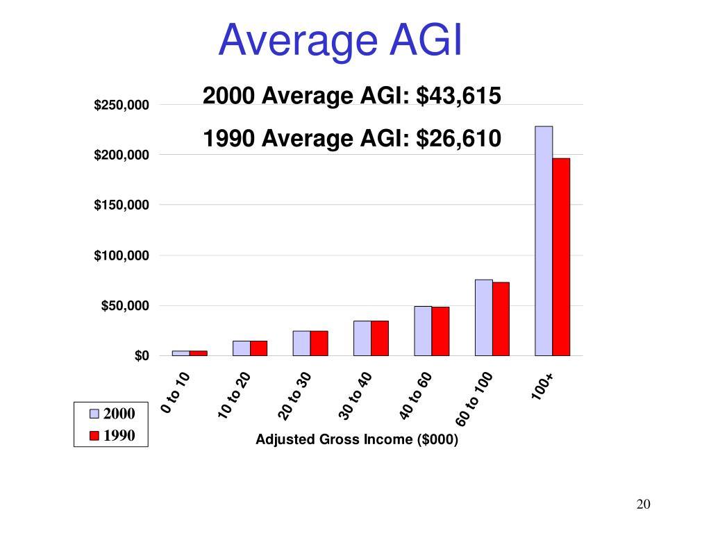 Average AGI