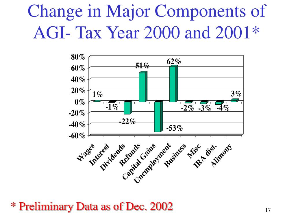 Change in Major Components of AGI- Tax Year 2000 and 2001*