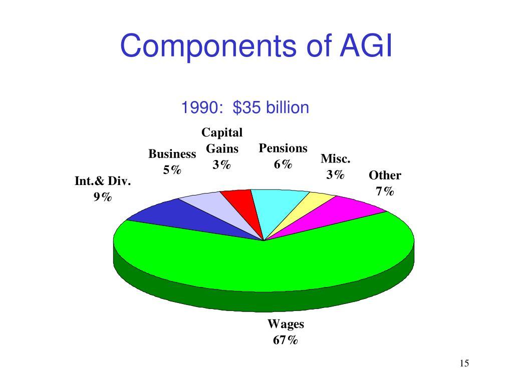 Components of AGI