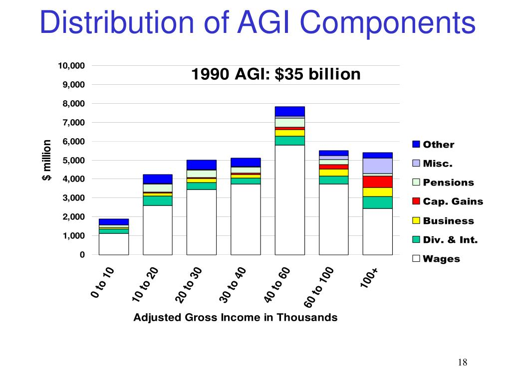 Distribution of AGI Components