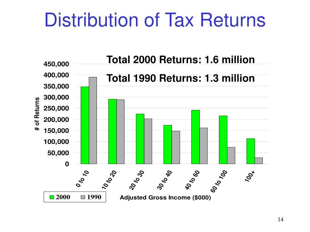 Distribution of Tax Returns