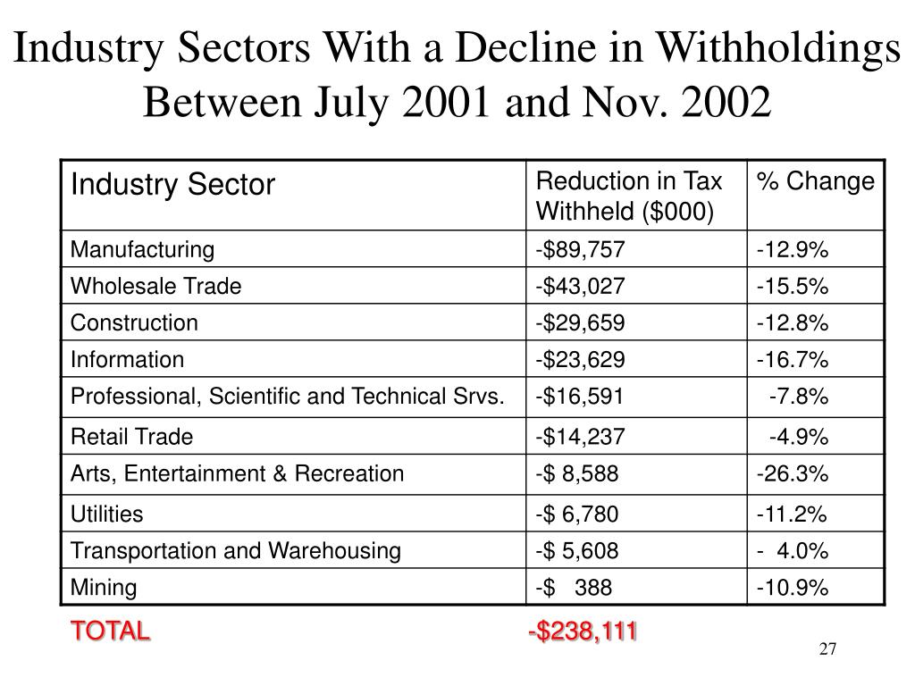 Industry Sectors With a Decline in Withholdings Between July 2001 and Nov. 2002